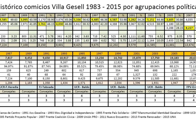 Histórico comicios Villa Gesell 1983 – 2015 por agrupacionespolíticas