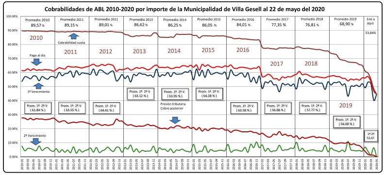 Cobrabilidades 2010-2020